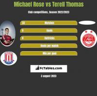 Michael Rose vs Terell Thomas h2h player stats