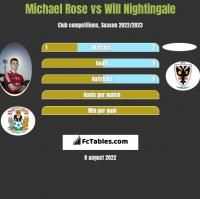 Michael Rose vs Will Nightingale h2h player stats