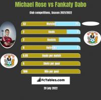 Michael Rose vs Fankaty Dabo h2h player stats
