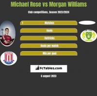 Michael Rose vs Morgan Williams h2h player stats