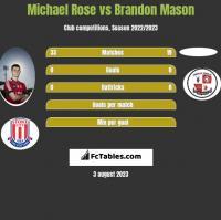 Michael Rose vs Brandon Mason h2h player stats