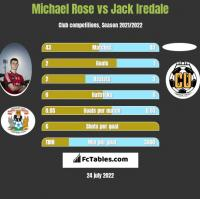 Michael Rose vs Jack Iredale h2h player stats