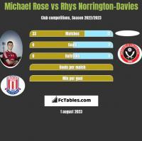 Michael Rose vs Rhys Norrington-Davies h2h player stats