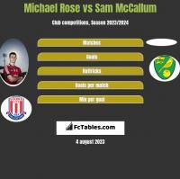 Michael Rose vs Sam McCallum h2h player stats