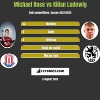Michael Rose vs Kilian Ludewig h2h player stats