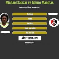 Michael Salazar vs Mauro Manotas h2h player stats