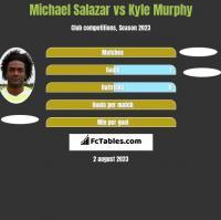Michael Salazar vs Kyle Murphy h2h player stats