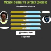 Michael Salazar vs Jeremy Ebobisse h2h player stats