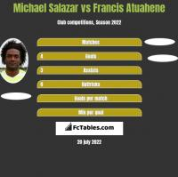 Michael Salazar vs Francis Atuahene h2h player stats