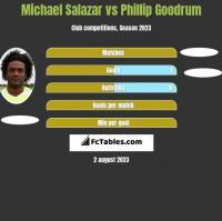 Michael Salazar vs Phillip Goodrum h2h player stats
