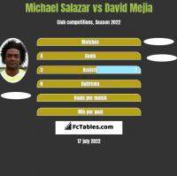Michael Salazar vs David Mejia h2h player stats