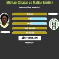 Michael Salazar vs Matias Benitez h2h player stats