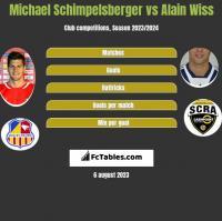 Michael Schimpelsberger vs Alain Wiss h2h player stats