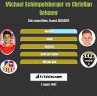 Michael Schimpelsberger vs Christian Gebauer h2h player stats