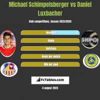Michael Schimpelsberger vs Daniel Luxbacher h2h player stats