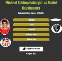 Michael Schimpelsberger vs Daniel Nussbaumer h2h player stats