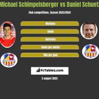 Michael Schimpelsberger vs Daniel Schuetz h2h player stats