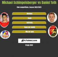 Michael Schimpelsberger vs Daniel Toth h2h player stats