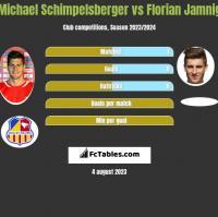 Michael Schimpelsberger vs Florian Jamnig h2h player stats