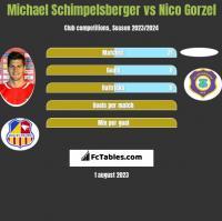 Michael Schimpelsberger vs Nico Gorzel h2h player stats