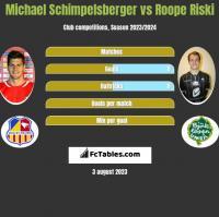 Michael Schimpelsberger vs Roope Riski h2h player stats