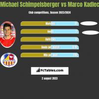 Michael Schimpelsberger vs Marco Kadlec h2h player stats