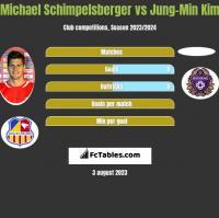 Michael Schimpelsberger vs Jung-Min Kim h2h player stats