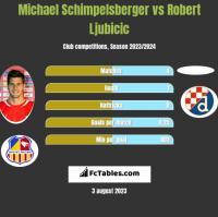 Michael Schimpelsberger vs Robert Ljubicic h2h player stats