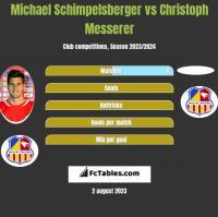 Michael Schimpelsberger vs Christoph Messerer h2h player stats