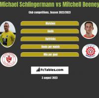 Michael Schlingermann vs Mitchell Beeney h2h player stats