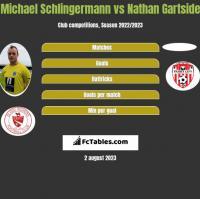 Michael Schlingermann vs Nathan Gartside h2h player stats