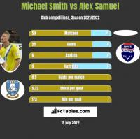 Michael Smith vs Alex Samuel h2h player stats