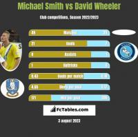 Michael Smith vs David Wheeler h2h player stats
