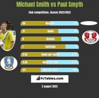 Michael Smith vs Paul Smyth h2h player stats