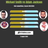 Michael Smith vs Adam Jackson h2h player stats