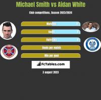 Michael Smith vs Aidan White h2h player stats