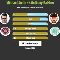 Michael Smith vs Anthony Ralston h2h player stats