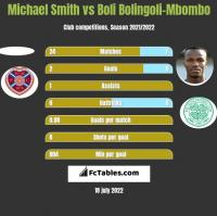 Michael Smith vs Boli Bolingoli-Mbombo h2h player stats
