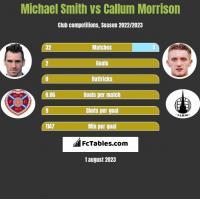 Michael Smith vs Callum Morrison h2h player stats