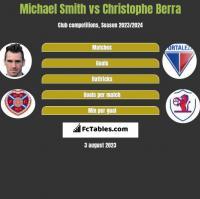 Michael Smith vs Christophe Berra h2h player stats