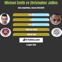 Michael Smith vs Christopher Jullien h2h player stats