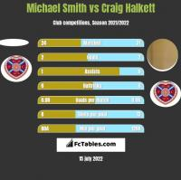 Michael Smith vs Craig Halkett h2h player stats