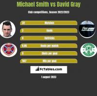 Michael Smith vs David Gray h2h player stats