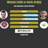 Michael Smith vs Donis Avdijaj h2h player stats