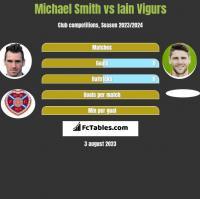 Michael Smith vs Iain Vigurs h2h player stats