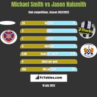 Michael Smith vs Jason Naismith h2h player stats