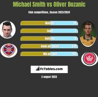 Michael Smith vs Oliver Bozanic h2h player stats