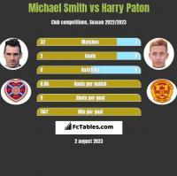 Michael Smith vs Harry Paton h2h player stats