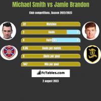 Michael Smith vs Jamie Brandon h2h player stats