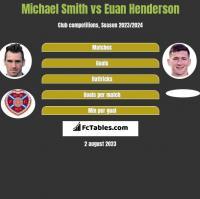 Michael Smith vs Euan Henderson h2h player stats